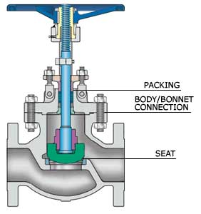 how to maintain a globe valve